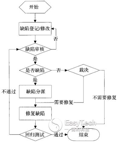 医疗器械软件设计验证和过程确认(下)