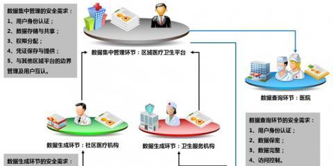 区域医疗卫生信息化亟待推进分级诊疗