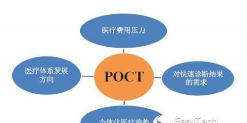 未来POCT或将占体外诊断半壁江山