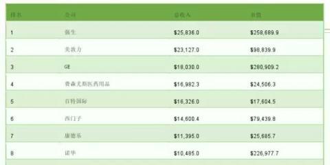 2015年全球医疗器械公司TOP100 你了解几家