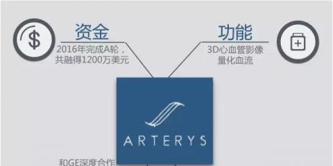 FDA批准Arterys心血管MRI分析软件上市